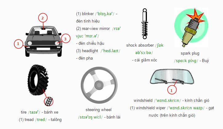 Từ vựng tiếng Anh về bộ phận đèn và gương