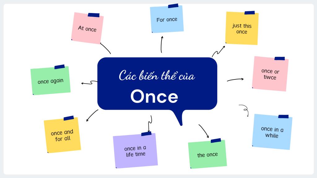 Các biến thể liên quan của Once và cách dùng