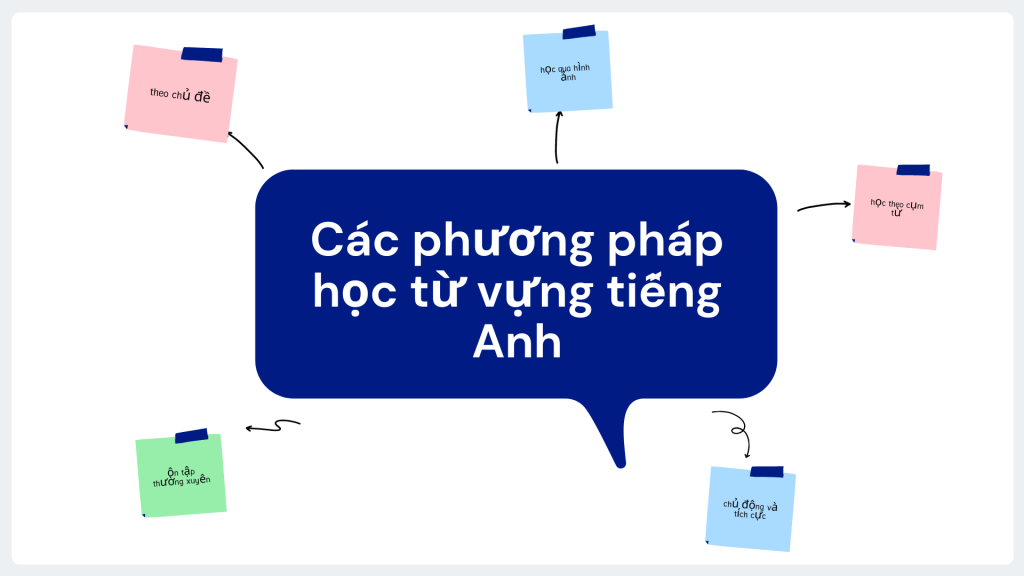Các phương pháp học từ vựng tiếng Anh hiệu quả