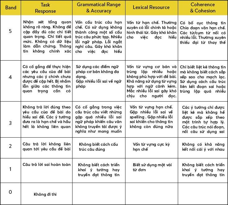 Thang điểm IELTS Writing từ 0-5