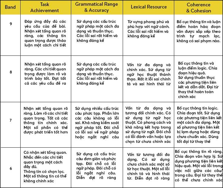Thang điểm IELTS Writing từ 5-9