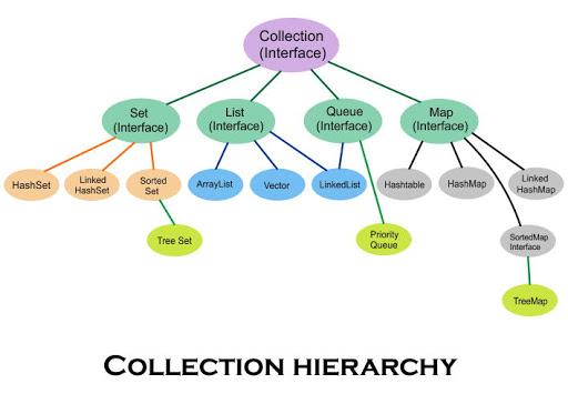 Các dạng collocation phổ biến