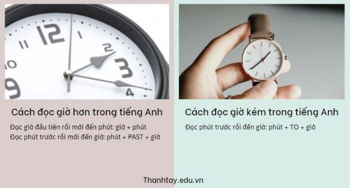 Cách đọc giờ hơn và giờ kém trong tiếng Anh