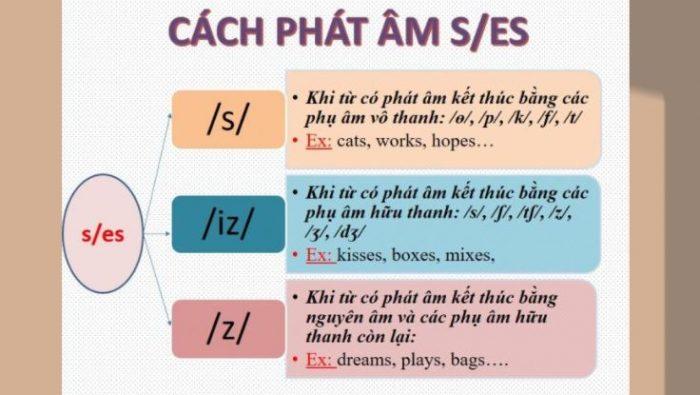 Cách phát âm S/ ES trong tiếng Anh