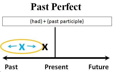 Dạng cấu trúc thì quá khứ hoàn thành trong tiếng Anh