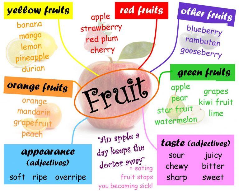 Học từ vựng tiếng Anh theo các nhóm từ đồng âm