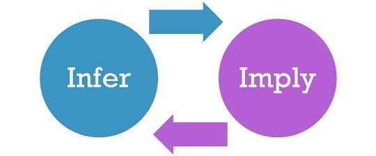 Bài tập ứng dụng imply và infer