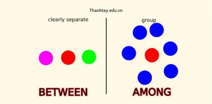 Phân biệt cách dùng Amongst, Among và Between trong tiếng Anh