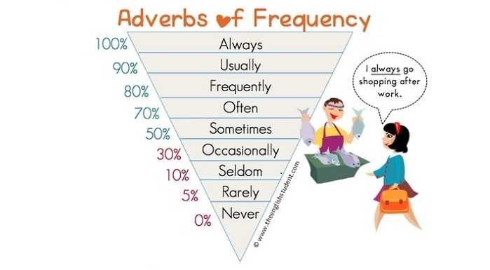 Phó từ chỉ tần suất - Adverbs of frequency