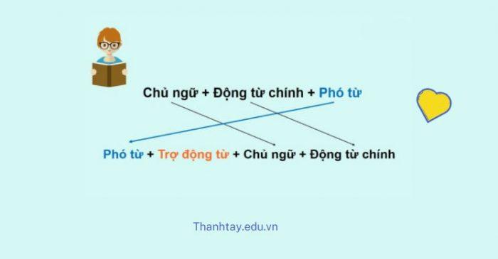 Cấu trúc đảo ngữ là gì?