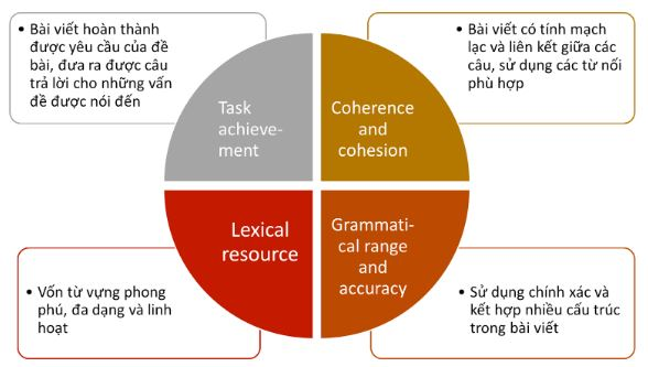Yêu cầu của bài thi IELTS Writing task 2