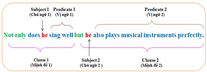 Định nghĩa cấu trúc Not Only…. But Also