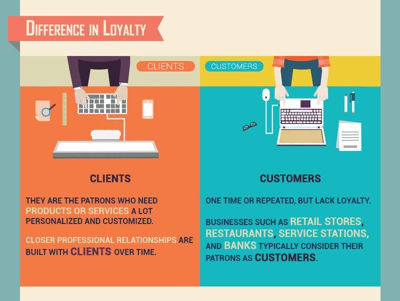 Phân biệt Customer và Client trong tiếng Anh