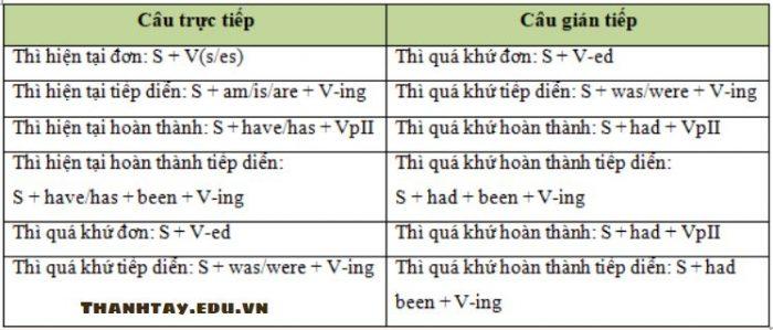 Quy tắc chuyển đổi từ câu trực tiếp sang câu gián tiếp
